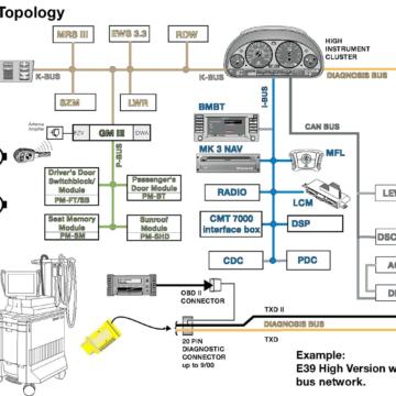 Взаимодействие блоков, внутренняя и внешняя шина БМВ E39 High Version до 09/2000