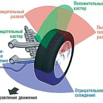 Углы установки колес автомобиля.